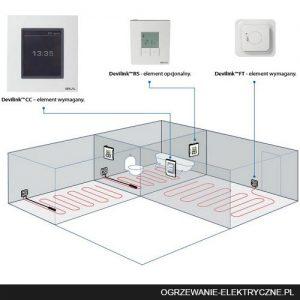 elektryczne ogrzewanie podłogowe - Devilink